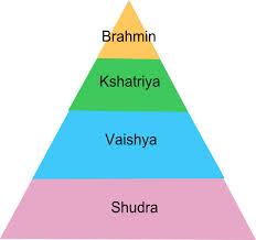 Jati Caste System